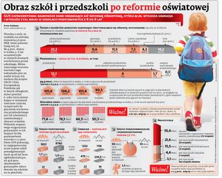 Obraz szkół i przedszkoli po reformie oświatowej