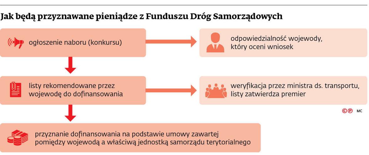 Jak będą przyznawane pieniądze z Funduszu Dróg Samorządowych