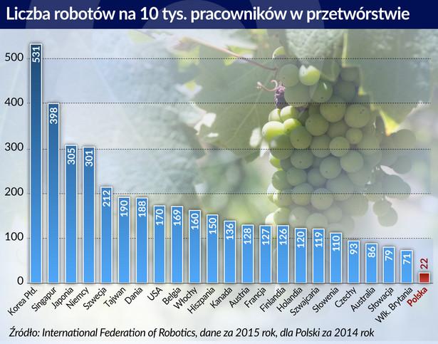 Roboty w przetwórstwie (graf. Obserwator Finansowy)