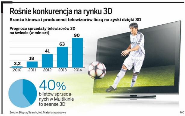 Rośnie konkurencja na rynku 3D