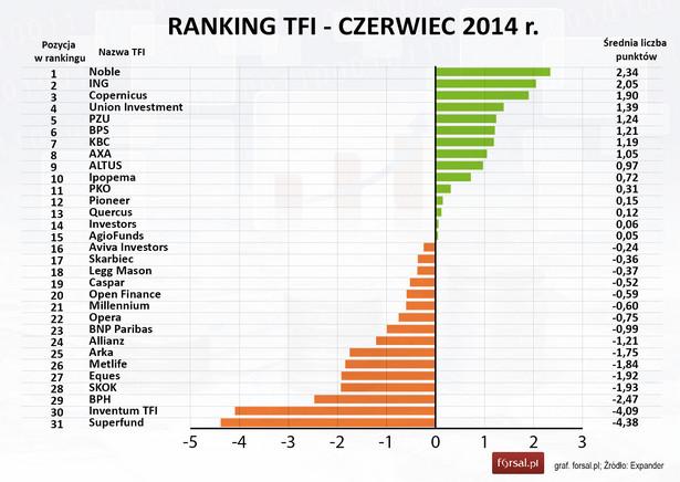 Ranking TFI - czerwiec 2014 r.