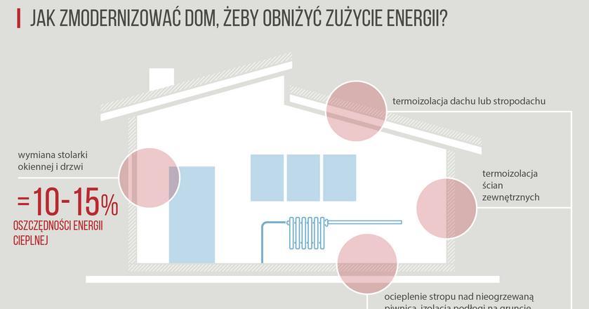 Infografika - modernizacje domów