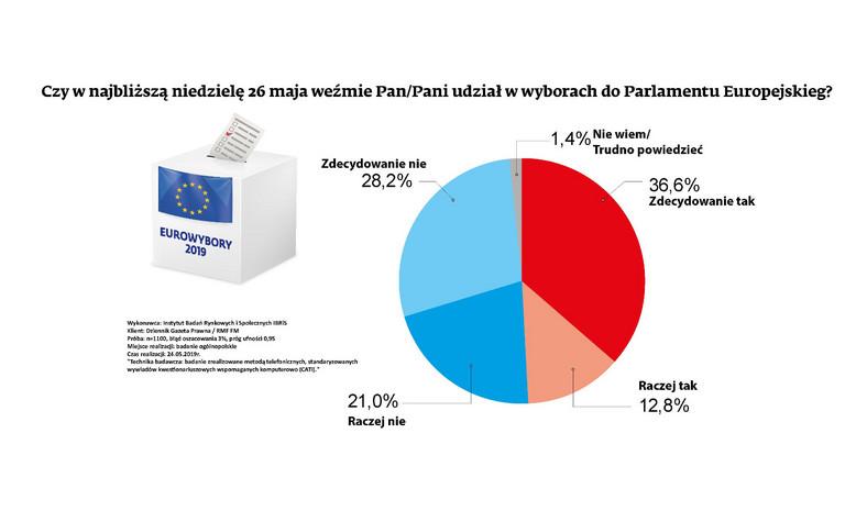Sondaż - frekwencja do PE
