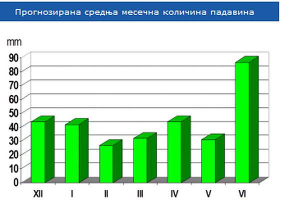 Srednja mesečna količina padavina u Beogradu.