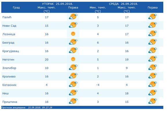 Prognoza sutrašnjih jutarnjih temperatura iziskuje topliju garderobu