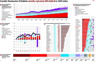 Polacy nie lubią oszczędzać. Bogatsi jesteśmy tylko od Litwinów, Słowaków i Rumunów