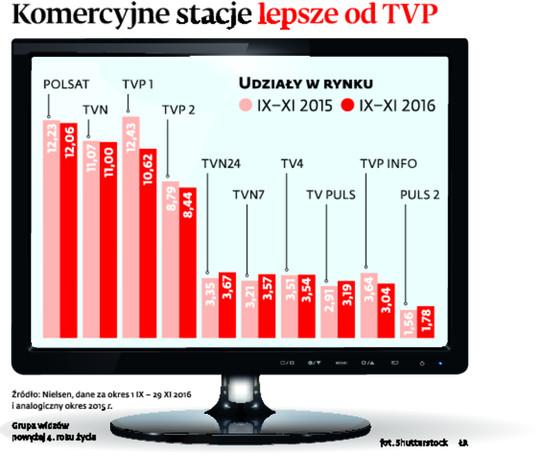 Komercyjne stacje lepsze od TVP