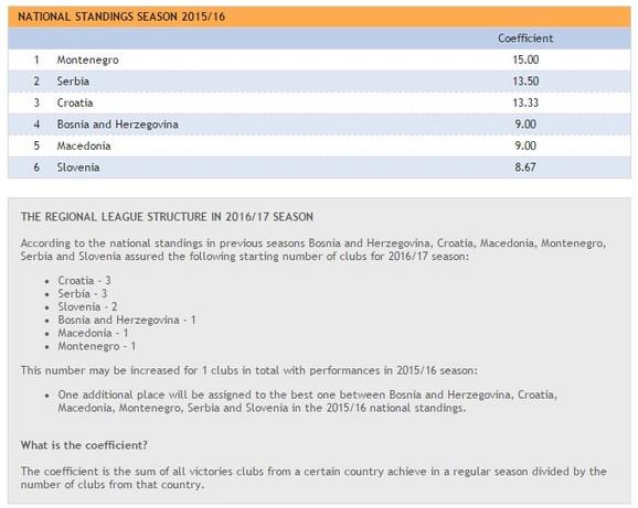 Poredak zemalja u ABA ligi prema koeficijentu