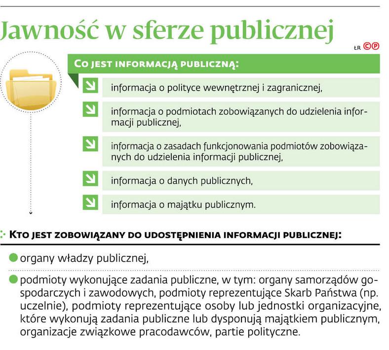 Jawność w sferze publicznej