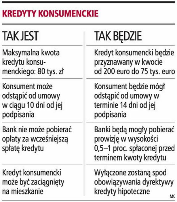 Kredyty konsumenckie