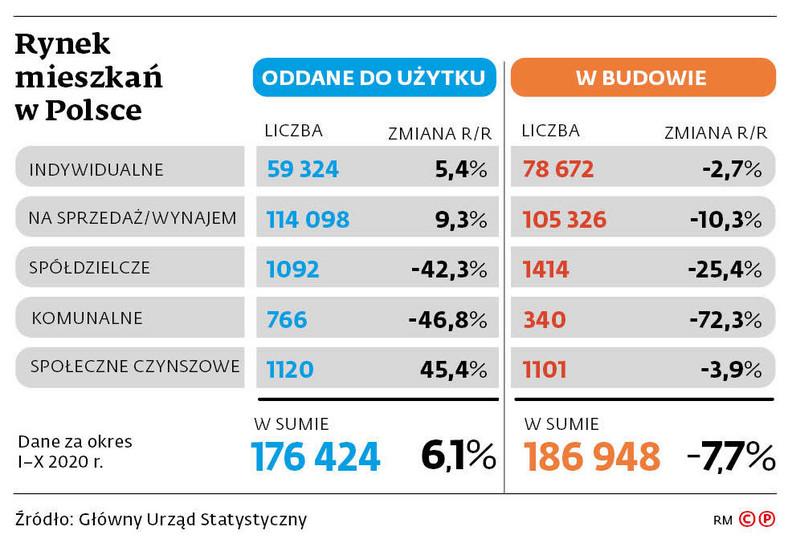 Rynek mieszkań w Polsce