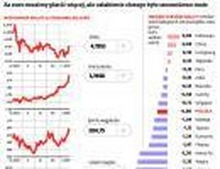 Tracą waluty rynków wschodzących, złotym też szarpnęło