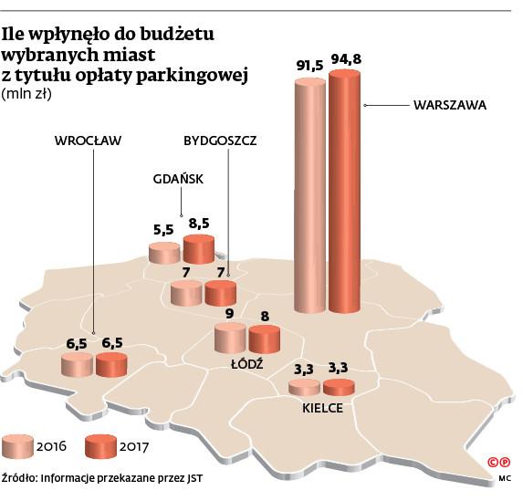 Ile wpłynęło do budżetu wybranych miast z tytułu opłaty parkingowej