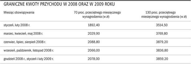Graniczne kwoty przychodu w 2008 oraz w 2009 roku