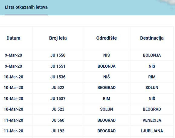 Spisak otkazanih letova