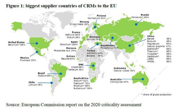 Źródła surowców krytycznych (Komisja Europejska)