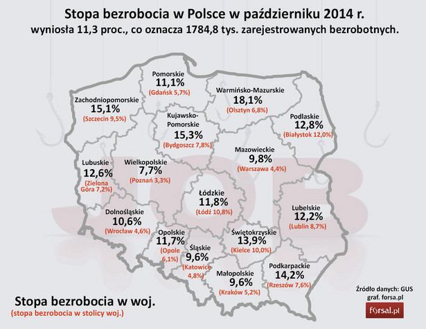 Stopa bezrobocia w Polsce w październiku 2014 r.