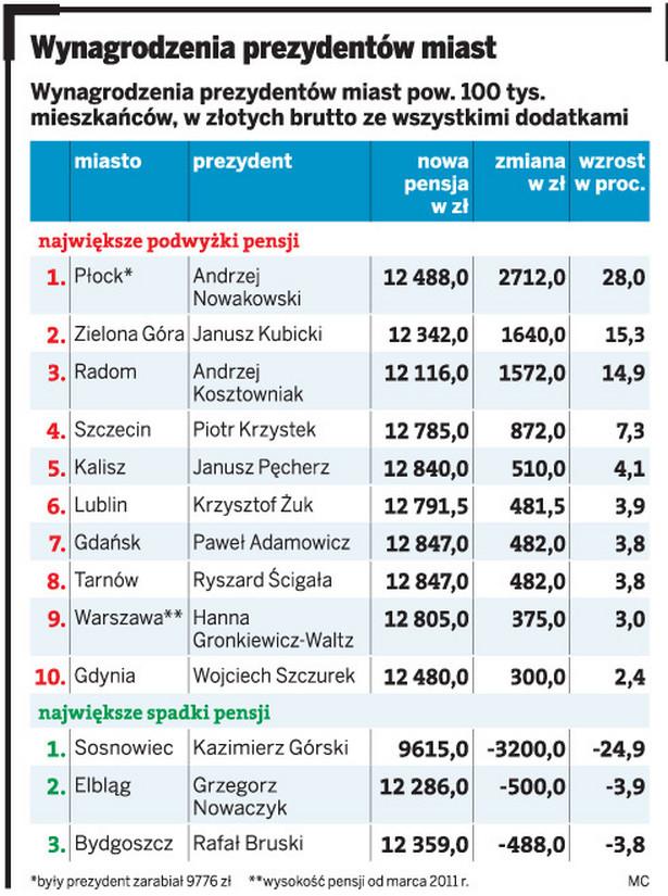 Wynagrodzenia prezydentów miast