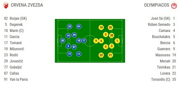 Sastavi za meč Crvena zvezda - Olimpijakos u 2. kolu Lige šampiona 2019/2020