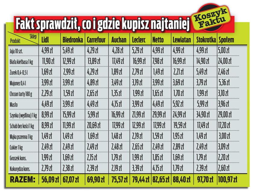 Porównaliśmy ceny w warszawskich sklepach poszczególnych sieci