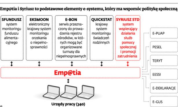 Emp@tia i Syriusz podstawowe elementy e-systemu, który ma wspomóc politykę społeczną