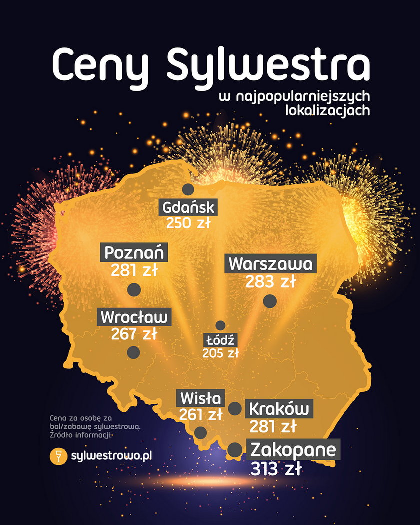 Ceny Sylwestra w Polsce
