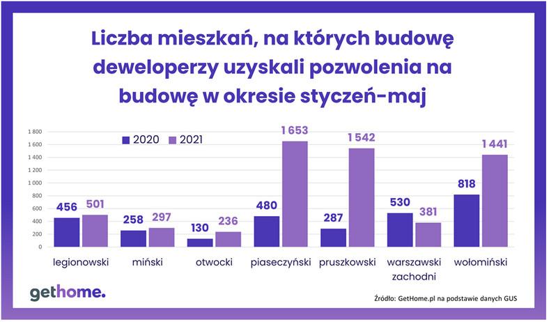 Liczba mieszkań, na które deweloperzy uzyskali pozwolenia