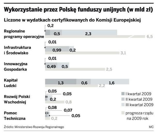 Wykorzystanie przez Polskę funduszy unijnych (w mld zł)