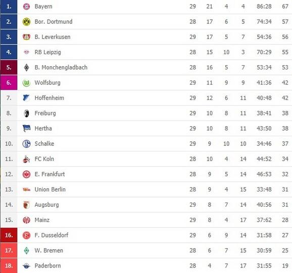 Bundesliga tabela
