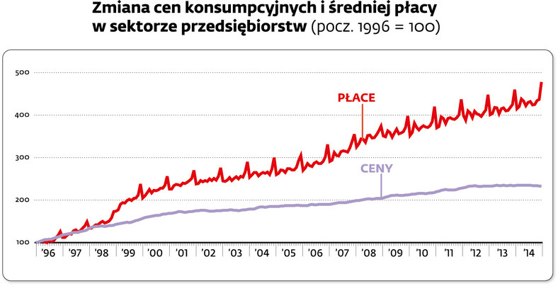 Zmiany cen konsumpcyjnych i średniej płacy