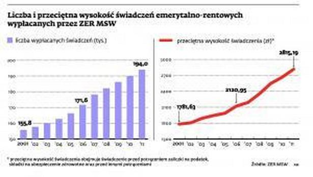Liczba i przeciętna wysokość świadczeń emerytalno-rentowych wypłacanych przez ZER MSW