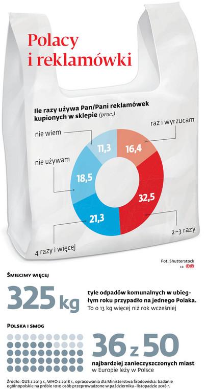Polacy i reklamówki