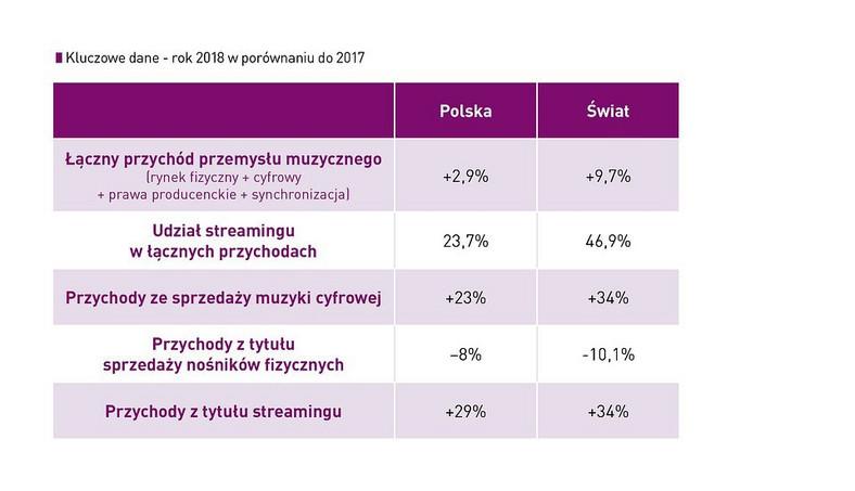 Jak kupuje się muzykę w Polsce i na świecie - grafika ZPAV