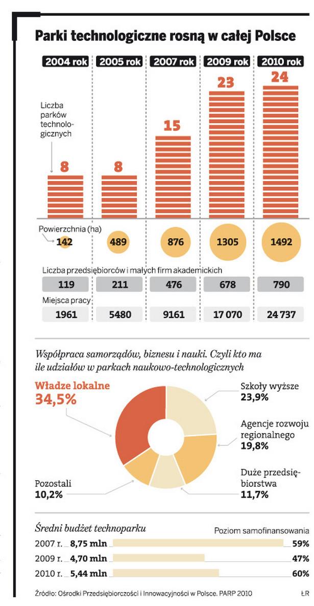 Parki technologiczne rosną w całej Polsce