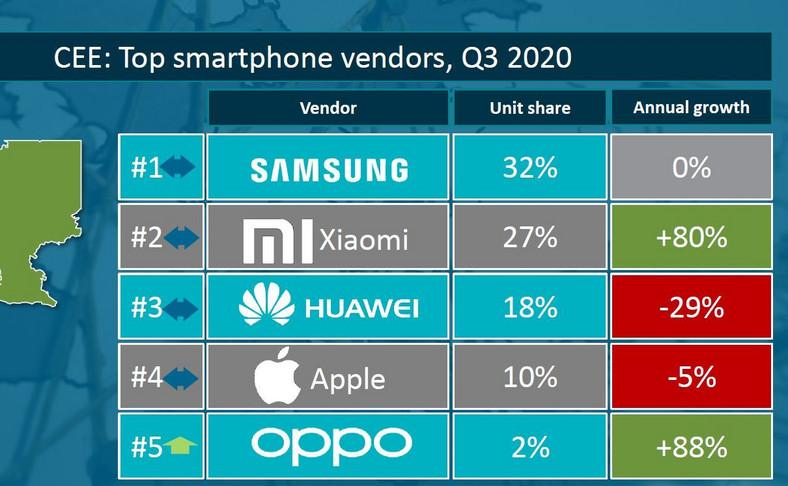 Sprzedaż smartfonów w Europie środkowo-wschodniej