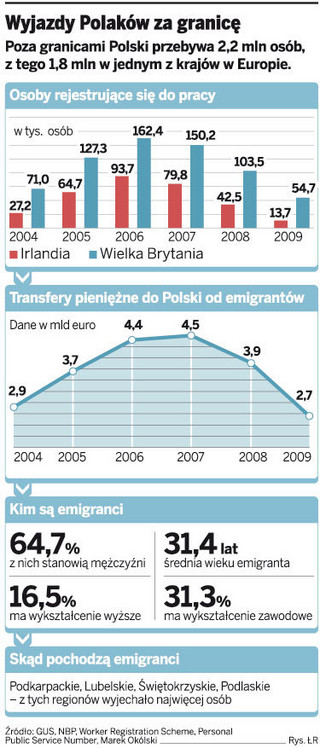 Polacy wolą przetrwać kryzys za granicą, niż wracać