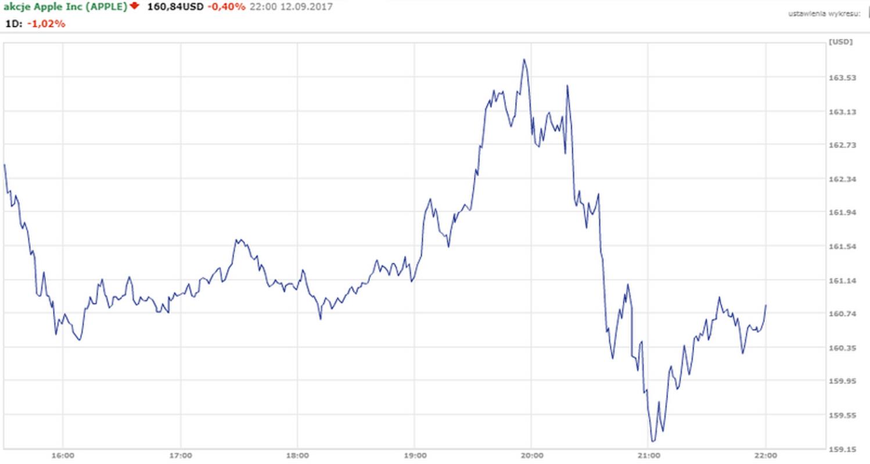 Kurs Apple w dniu premiery iPhone X spadł o 0,4 proc.