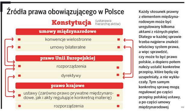 Źródła prawa obowiązującego w Polsce