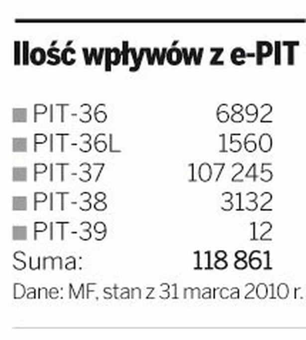 Ilość wpływów z e-PIT