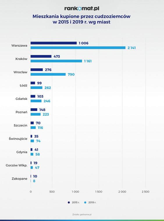 Mieszkania kupione przez cudzoziemców w 2015 r. i 2019 r.