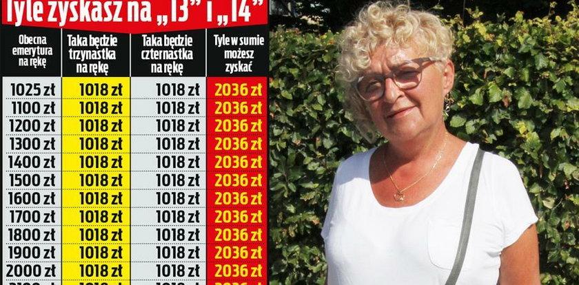 Planujesz przejście na emeryturę? Oto, jak zyskać dodatkowe 2 tys. zł