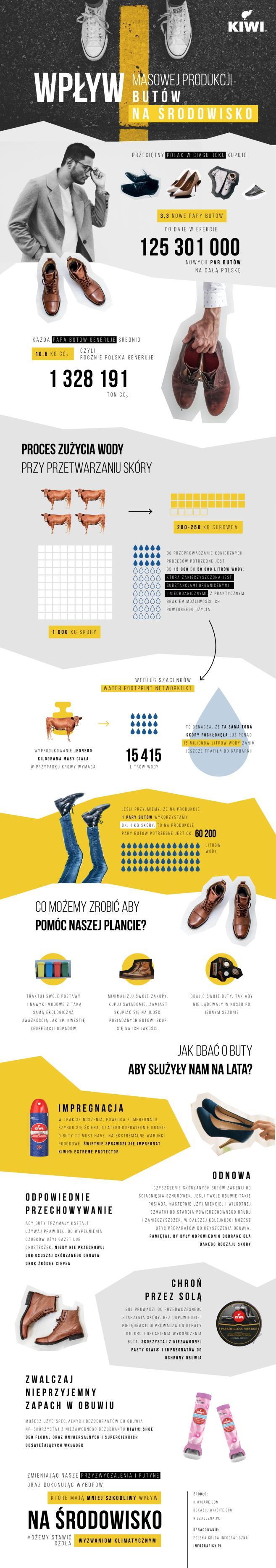 final infografika 2110 kiwi