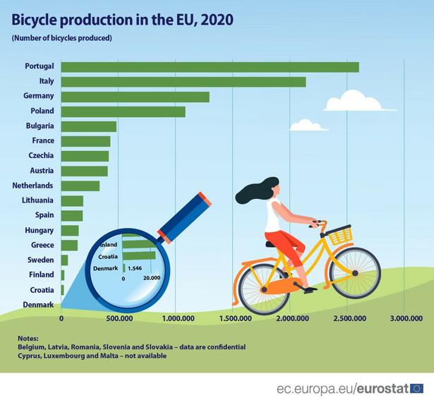 Liczba wyprodukowanych rowerów w krajach Europy w 2020 r.