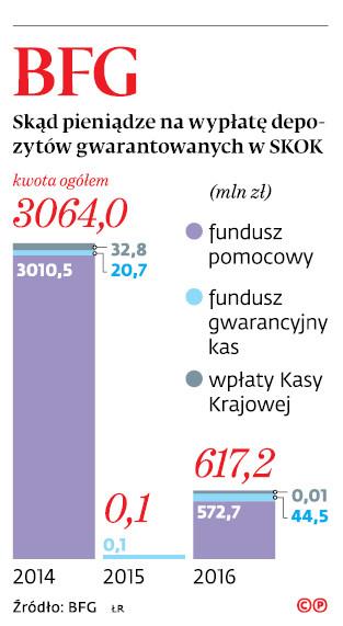BFG skąd pieniądze na wypłatę depozytów gwarantowanych w SKOK