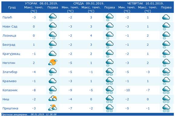 Temperaturne vrednosti i vremenski uslovi