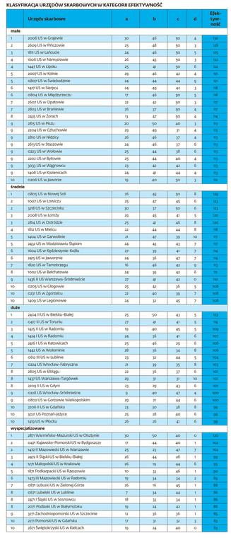 Klasyfikacja urzędów skarbowych w kategorii efektywność