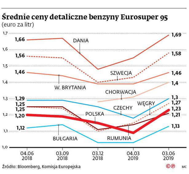 Średnie ceny detaliczne benzyny w Eurosuper 95