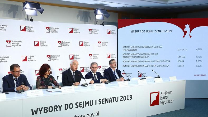 PKW ogłasza wyniki wyborów parlamentarnych w 2019 roku