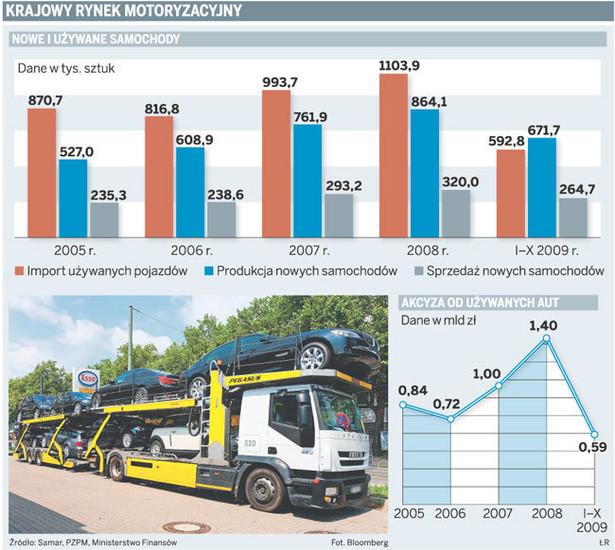 Krajowy rynek motoryzacyjny
