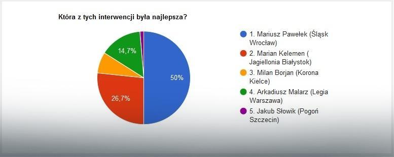 Wyniki głosowania na najlepszą interwencję 36. kolejki Ekstraklasy